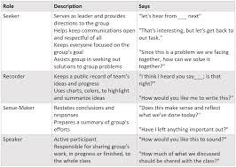 Ba Roles And Responsibilities Grouping Tools For The Classroom Technotes Blog Tcea