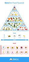 keto diet food pyramid discover foods your should eat and avoid