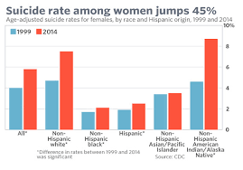 Asian Lady Aging Meme - suicide rate among women jumps 45 in just 15 years marketwatch