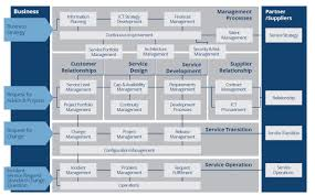 quint it service management itil pinterest management