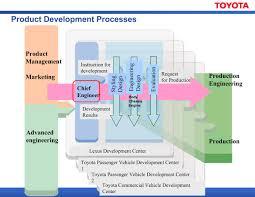lexus quality management july 2010 u2013 inspird