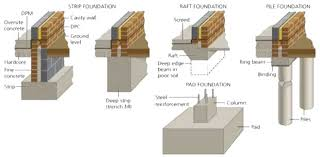 types of foundation classification of building foundation or