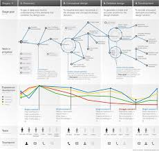experience design 184 best customer journey mapping images on customer
