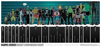 picture height marvel superheroes height comparison chart geektyrant