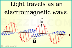 how does light travel images How does light travel through space and other media jpg