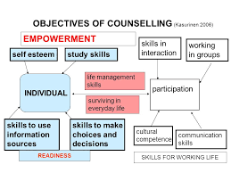 Counselling Skills For Managers Promoting Curriculum Based Lifelong Career Management Competences