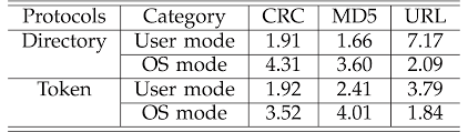 importance of coherence protocols with network applications on
