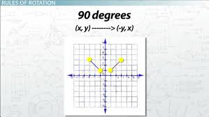 Reflections And Rotations Worksheet Rotations In Math Definition U0026 Overview Video U0026 Lesson