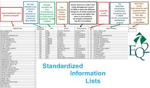 Inventory Control List Eq2 Best Practice For Facilities Standardizing Inventory Data