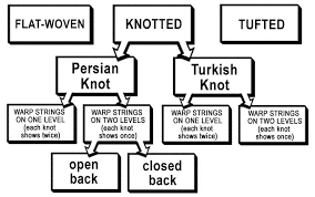 Area Rugs Virginia Beach by Difference Between Persian Knot Vs Turkish Knot Mostafa