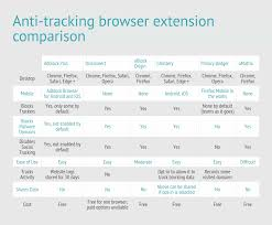 how to stop browser tracking 6 free anti tracking browser extensions