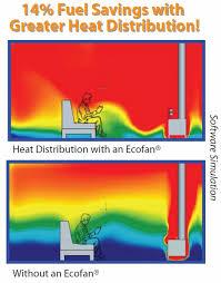 ecofan wood stove fan caframo ecofan airmax 812 heat powered wood stove fan cool heat
