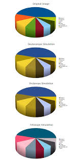 What Are The Types Of Color Blindness Proper Standards Compliant Color Use In Web Design