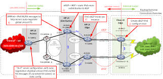 Route Map Cisco by Minipost Quick Lab Config Example For Ipv6 Bgp Between Hp