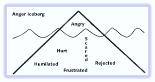 anger a secondary emotion