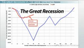 recession vs depression definitions and differentiation video