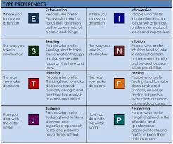 find your mbti type profile univertis