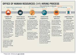 What Special Skills To Put On Resume Careers