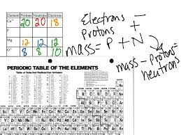 Ions Periodic Table Calculating Subatomic Particles For Ions Science Chemistry