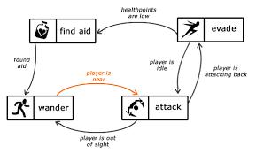 unity tutorial enemy ai creating a more complex ai unity forum