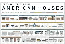 styles of home architecture home architecture styles images blitz blog