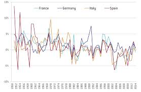 italian economic growth and the euro bruegel