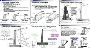 Design Of Retaining Walls Examples Markcastroco - Retaining wall engineering design