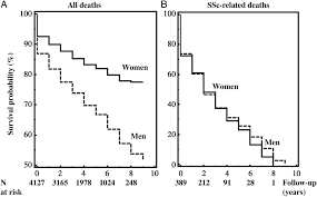 a gender gap in primary and secondary heart dysfunctions in