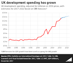 uk spending on foreign aid fact