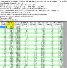 Barnes 168 Tsx 308 Load Data 308 Win Supercharged Lead Free Ammo Rifle U0026 Gun Ammunition