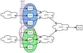 design criteria tmr triple modular redundancy verification via heuristic netlist