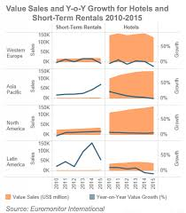 long term rentals europe 3 charts showing growth of short term rentals vs hotel online