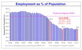 jobs under obama administration about that jobs improvement under president obama zero hedge