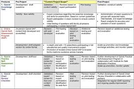 Map Testing Practice Improving Opioid Safety Practices In Primary Care Protocol For