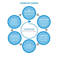 stages of change the homeless hub