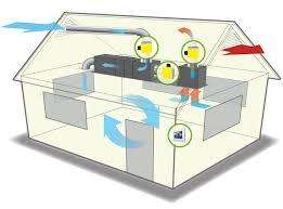 do whole house fans work ventcool field controls llc