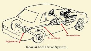 how a car u0027s drivetrain works the art of manliness