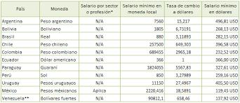 tabla de salarios en costa rica 2016 salarios mínimos en latinoamérica 2016 salario mínimo 2017 en