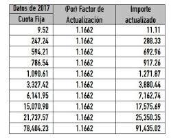 tablas y tarifas isr pagos provisionales 2016 cómo se hizo la actualización a la tabla de isr para 2018 contador