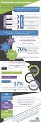 Taglines On Innovation 77 Best Innovation Images On Pinterest Innovation Management