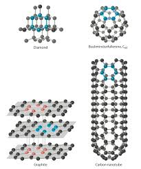 the chemical families