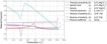 metals free full text numerical evaluation of temperature