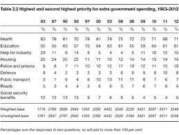 social security time table government spending and welfare bsa 30 natcen