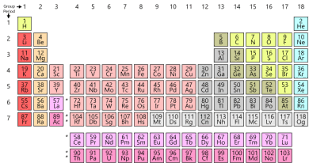 what ability did the periodic table have period periodic table wikipedia
