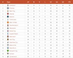 english soccer league tables league table by daext codecanyon