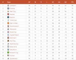 Premier Leage Table League Table By Daext Codecanyon