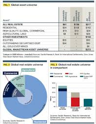 real estate by far the dominant asset class full report