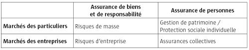 bureau commun des assurances collectives entreprendre dans l assurance une aventure à risque limité cairn