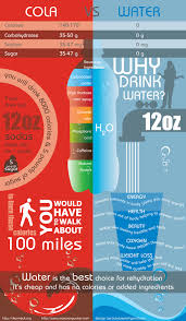 Pop Vs Soda Map Health Benefits Of Water And Proper Hydration Soda Infographic