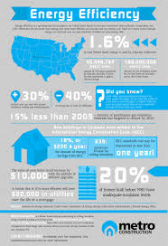 infographic colorado energy consumption conservation and efficiency